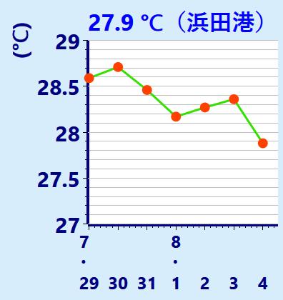 水温グラフ