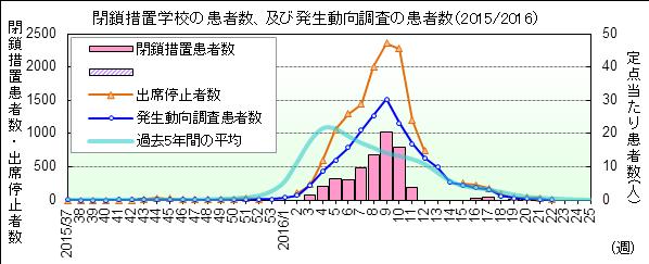 インフルエンザ 年間 感染 者 数